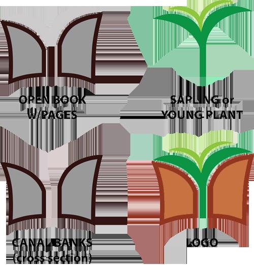 Ogden Farmers' Library Logo Break-down